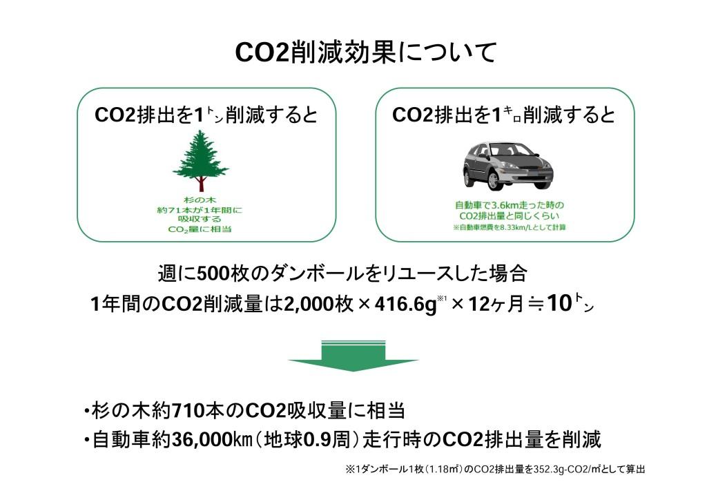 CO2イラスト